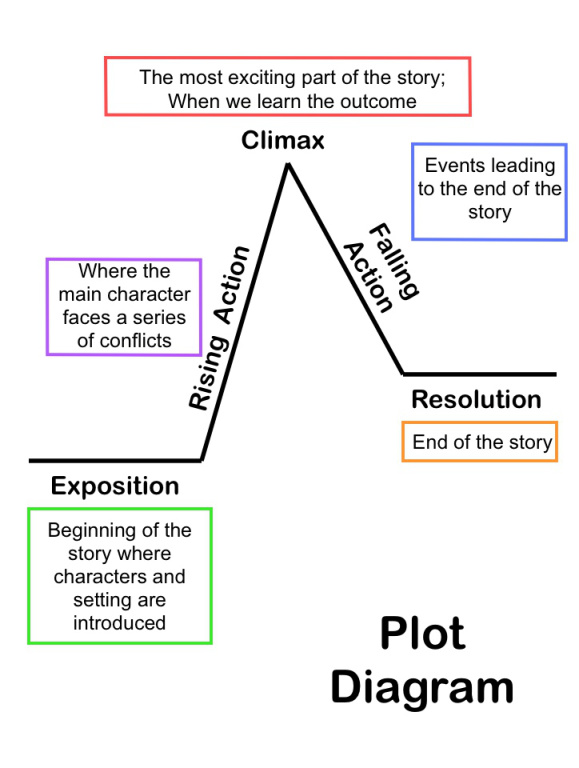 Plot diagram before we were free by julia alvarez picture ccuart Image collections